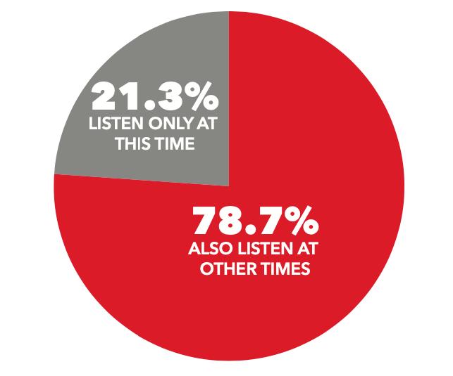 Fayetteville Radio Listeners